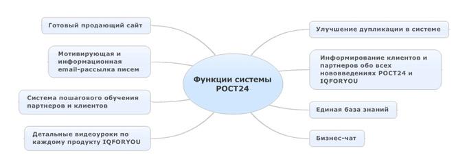 Основные функции системы РОСТ24